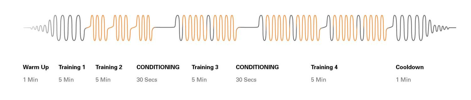 Sixpad 23 minutes training session. Warmup - 1 minute. Training 1 - 5 minutes. Training 2 - 5 Minutes. Conditioning 30 seconds. Training 3 - 5 minutes. Conditioning - 30 Seconds. Training 4 - 5 Minutes. Cooldown - 1 minute