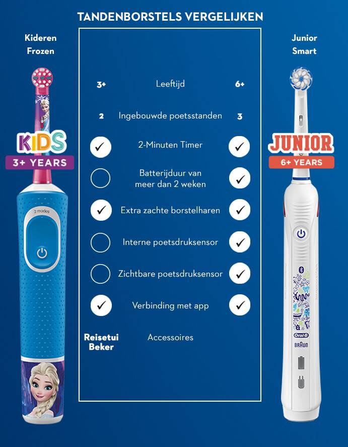 frozen comparisons