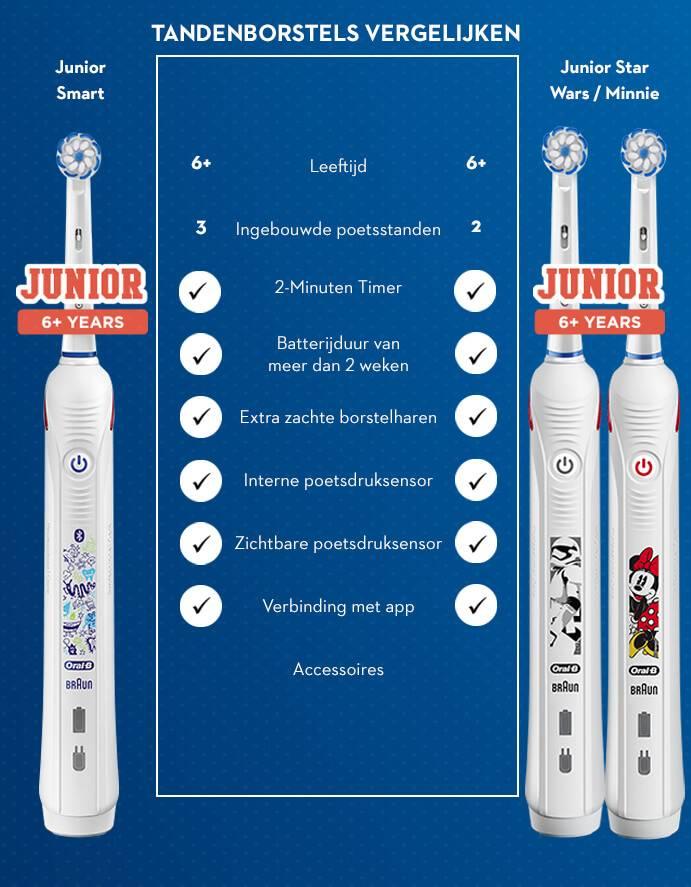 comparison junior smart