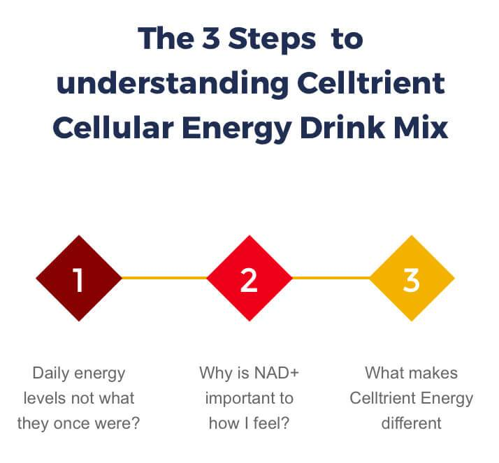 Introduction to Celltrient