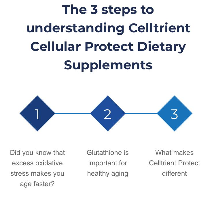 The 3 steps to understanding Celltrient Cellular Protect Dietary Supplements