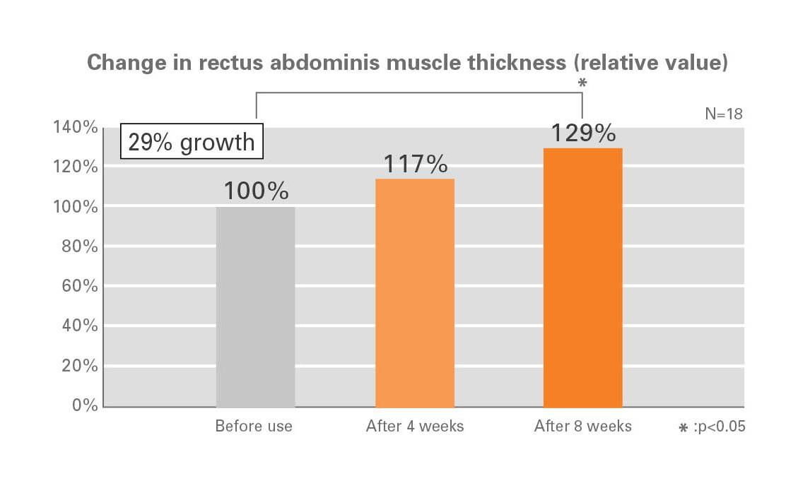 Change in rectus abdominis muscle thickness (relative value). Before use 100%. After 4 weeks, 117%. After 8 weeks, 129%.