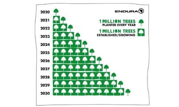 Endura 1 milion trees planted every year starting from 2020 till 2030, and an additional 1 million trees established/ growing starting from 2021