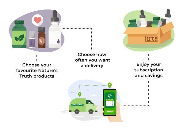 Choose your favourite Nature's Truth products. Choose how often you want a delivery. Enjoy your subscription and savings.