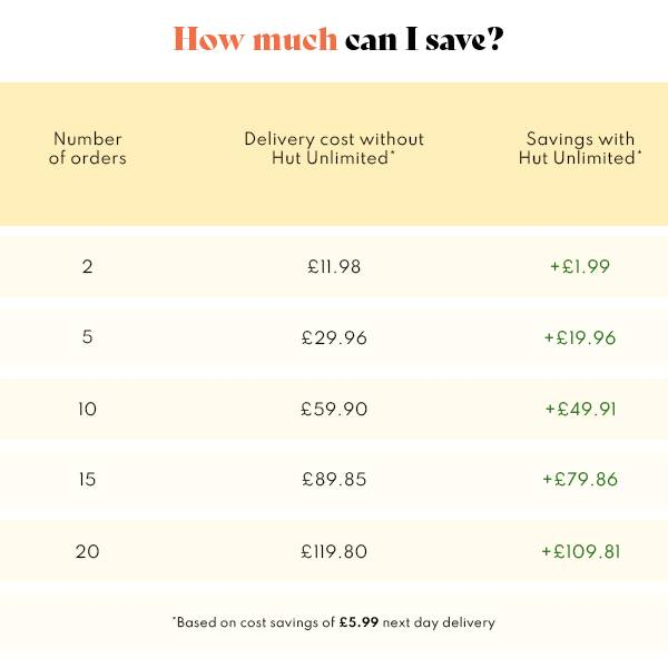 Did you know you'd only have to place 2 orders using next day delivery to start saving money?