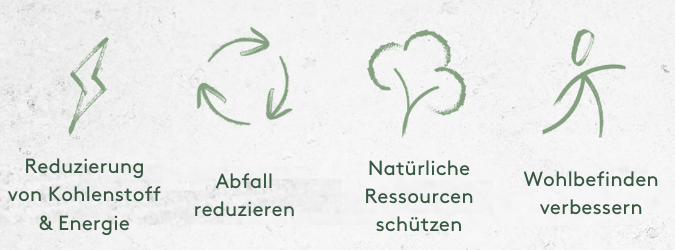 Nachhaltigkeit I Myvitamins