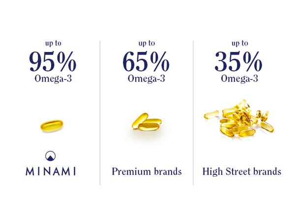 Minami up to 95% Omega-3. Premium brands up to 65% omega-3. High Street brands up to 35% omega 3.