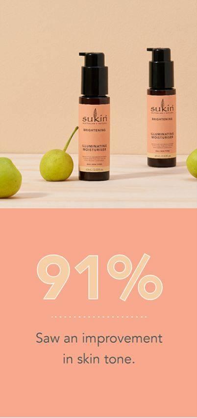 91% Saw an improvement in skin tone.